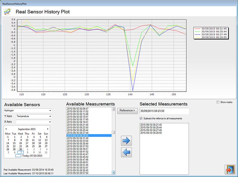 Detection of a simulated leak during system commissioning